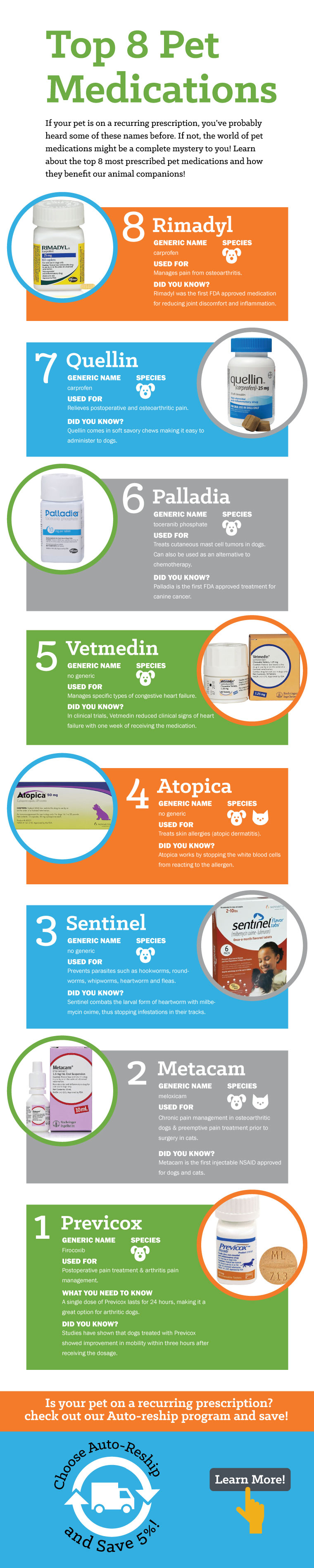 Top Pet Medications